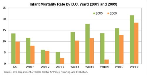 Infant Mortality Rate by D.C. Ward (2005 and 2009)